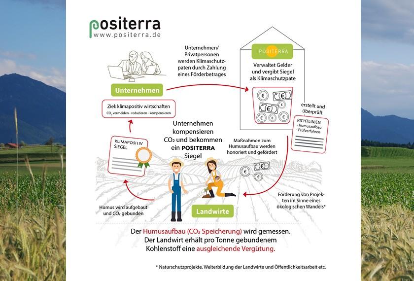 Positerra: Zusätzliches Einkommen erzielen durch Humusaufbau